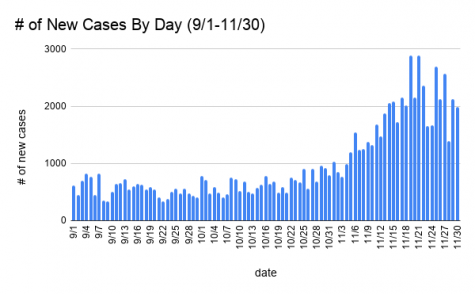 The data shows that cases are on the rise in general. This graph is showing the new cases per day in Maryland over the past 90 days. The numbers are spiking again and this is starting to be considered as a second wave.