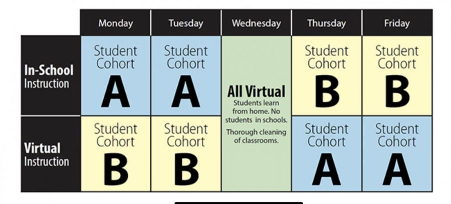 This is the schedule that AACPS has proposed for hybrid learning. If you visit their website you can see other graphics that demonstrate social distancing in the school and the seating on the busses.